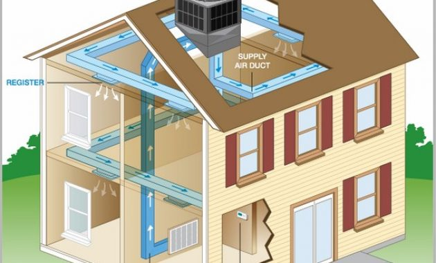 What Is HVAC? What does an HVAC system do?